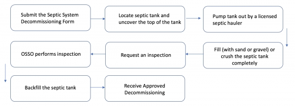 Process - Septic Decommission